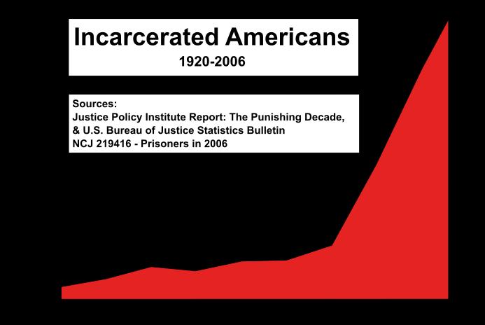 jailed chart