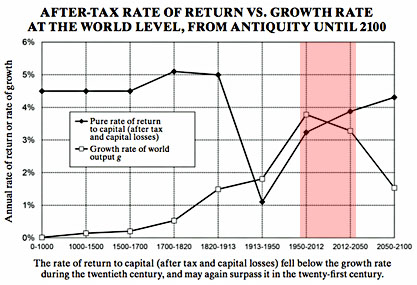 piketty capital vs growth